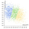 Clustering Socio-demographic and Medical Attribute Data in Cohort Studies