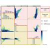 Visual Analysis of Aneurysm Data using Statistical Graphics